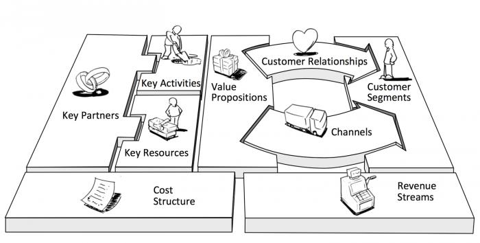 Veja Como Montar Um Business Model Canvas Do Seu Projeto